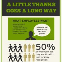 Employee Recognition and Employee Engagement